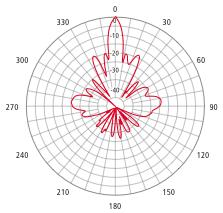 2.4GHz, 2400MHz Grid Parabolic Antenna 26T-2400F-1 Radiating pattern